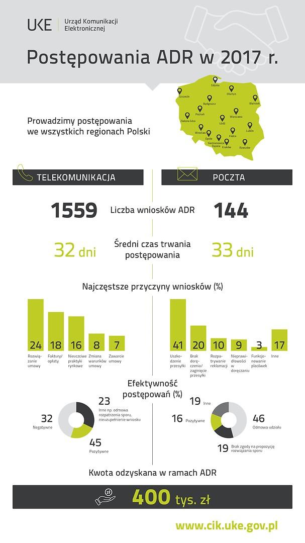Postepowanie ADR w 2017r. Prowadzimy postępowania w całej Polsce. Liczba wniosków: telko – 1559, poczta – 144. Średni czas postępowania 32 dni (telko), 33 dni (poczta). Najczęstsze przyczyny – telko rozwiązanie umowy (24%); opłaty (18%);nieuczciwe praktyki (16%); zmiana warunków umowy (8%); zawarcie umowy (7%). Poczta – uszkodzenie przesyłki (41%), brak doręczenia (20%); reklamacja (10%); nieprawidłowości w doręczeniu (9%); funkcjonowanie placówek (3%); inne (17%). Efektywność postępowań – telko pozytywnie (45%), negatywnie (32%); odmowa (23%). Poczta – pozytywnie (16%); negatywnie (19%); odmowa (46%); inne (19%). Kwota odzyskana w ramach ADR – 400 tys. zł.