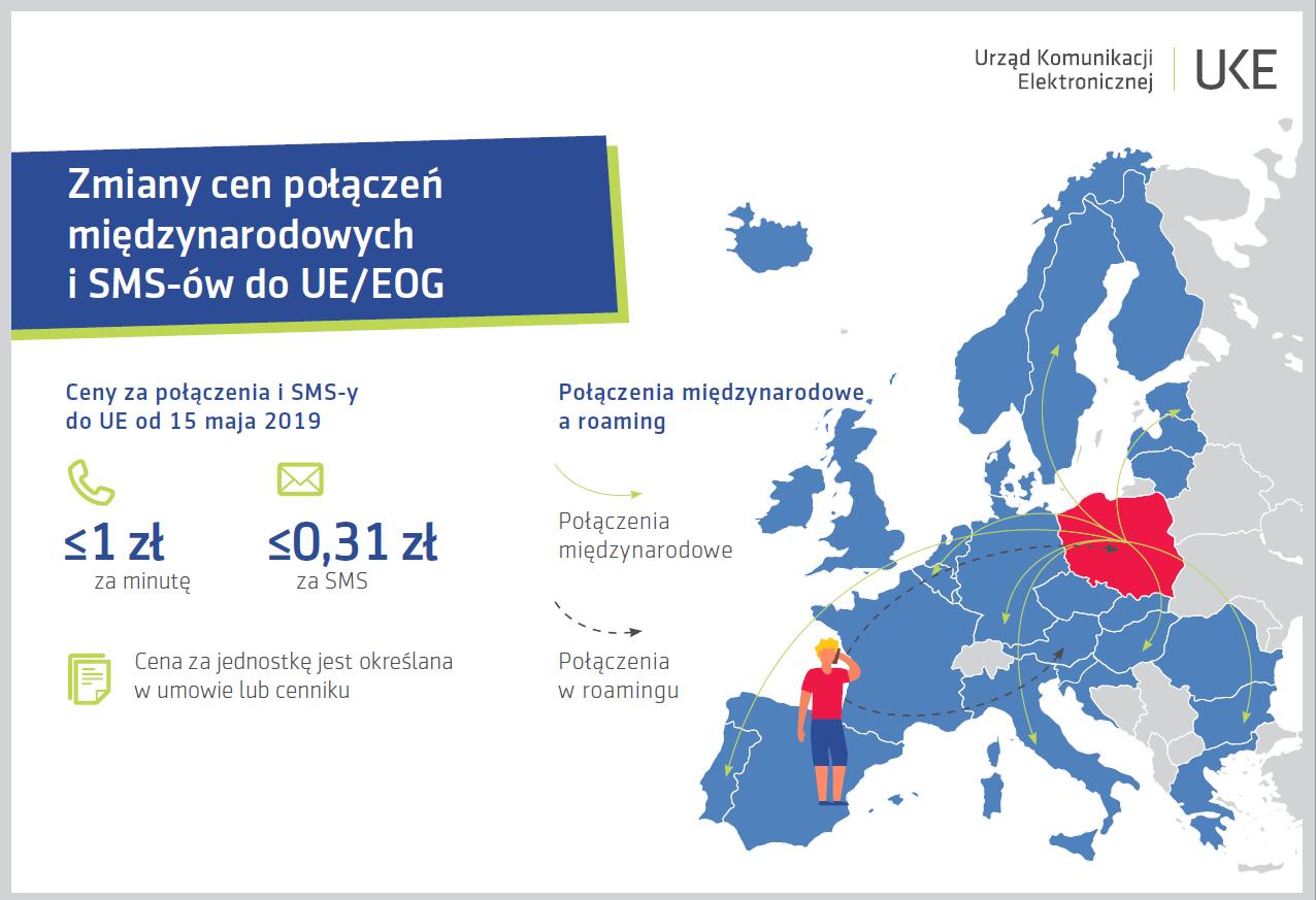 Infografika przedstawiająca zmiany cen połączeń międzynarodowych i SMS-ów do UE/EOG